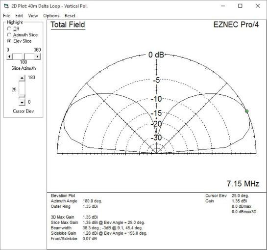 40m Vertically Polarized Delta Loop Pattern