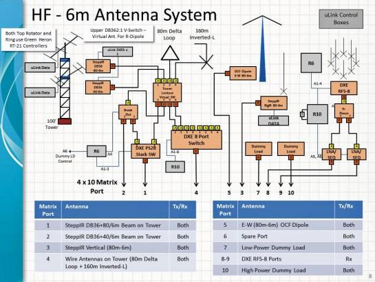 Station Antenna System