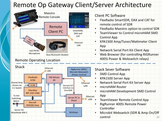 Remote Operating Architecture