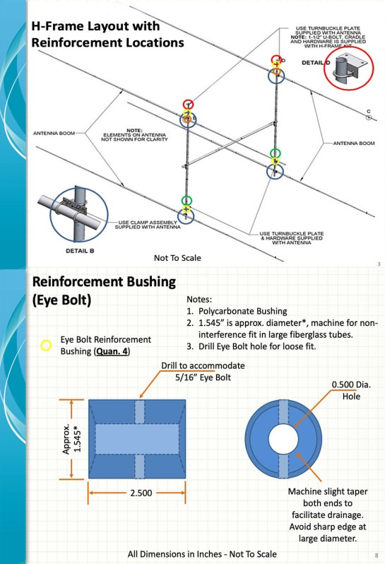 Reinforcement Bushing Design