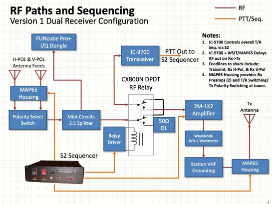 EME Station RF Paths and Sequencing