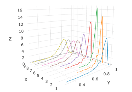 TagTeam :: 3D density plot in R with Plotly - R-bloggers