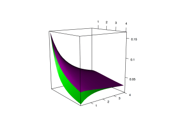 Shapes for the variance (in purple) and the optimal proxy variance (in green) of the Beta distribution for varying parameters.