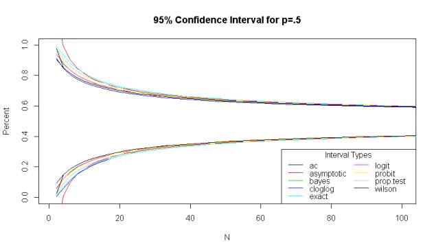Binomial 95% Confidence Interval