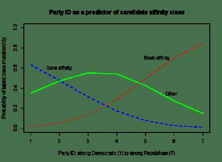 LCA American National Election Studies