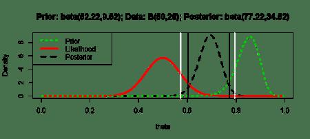 Prior, Likelihood, and Posterior Distributions