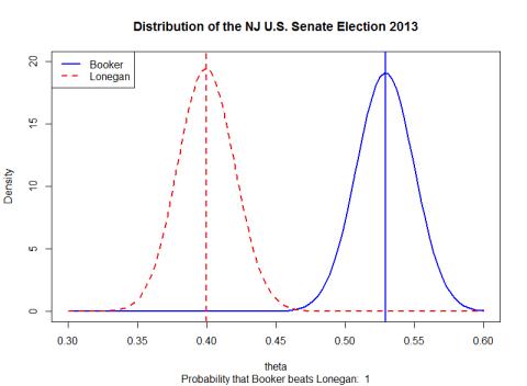 2013 NJ US Senate -- Booker v. Lonegan