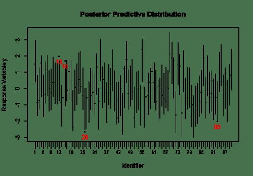 Posterior Prediction Distribution