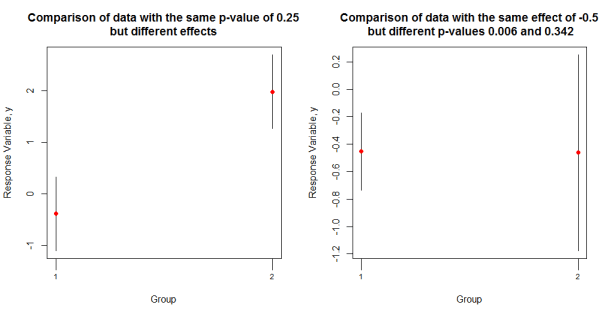 p-value_and_effects