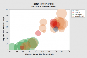 Bubbleblot that shows Earth-like planets by mass and length of year