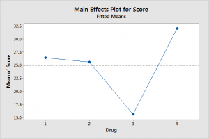 Graph that displays mean drug scores by group. Use hypothesis testing to determine whether the difference between the means are statistically significant.
