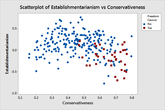 Scatterplot of House Republicans