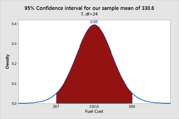 Probability distribution plot that displays 95% confidence interval for our fuel cost dataset.