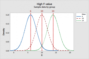 Graph displays combination of between groups and within group variability that produces a high F-value.