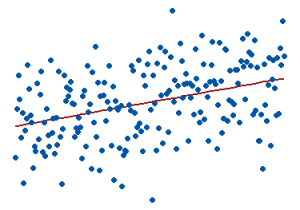 Graph that illustrates a regression model with a low R-squared.