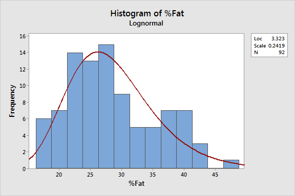 Histogram that compares the raw data to the lognormal distribution that we identified.