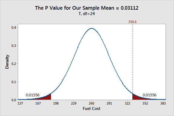 Probability distribution plot shows how our sample mean has a p-value of 0.031.