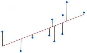 An illustration of data points around a fitted line to show the concept of precision.