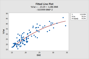 Fitted line plot for a linear regression model that fits the curved relationship between BMI and body fat percentage.