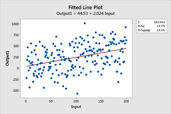 Fitted line plot for a model with a low R-squared and high variability data.
