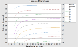 Graph that displays R-squared shrinkage for a variety of conditions.
