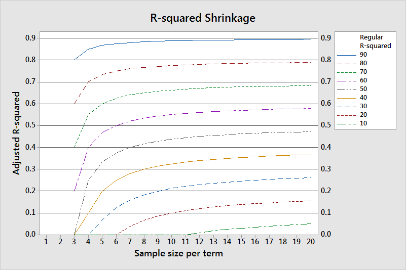 Graph that displays R-squared shrinkage for a variety of conditions to produce an estimate that is not too high.