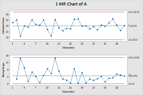 I-MR control charts that indicate that group A is in control.