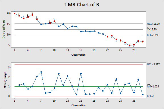 I-MR control charts that indicate that group B is out of control.