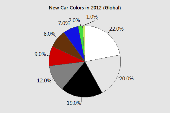 Pie chart that displays categorical data of new car colors.