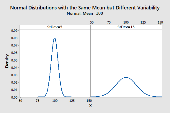 Graph that shows two distributions with more and less variability.