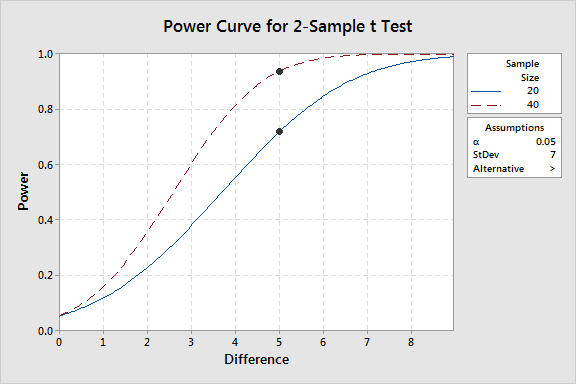Power curves graph for the one-sided 2-sample t-test.
