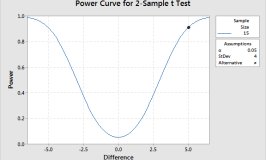 Power curve graph for the 2-sample t-test.