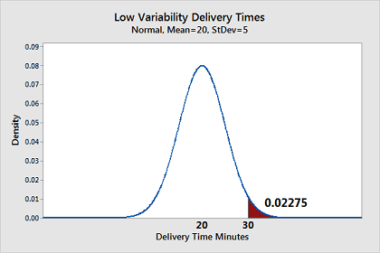 Graph that shows the distribution for low variability pizza delivery times.