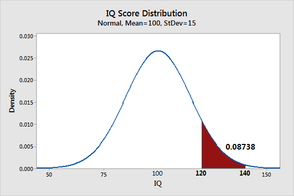 Probability distribution plot that displays the distribution of IQ scores.