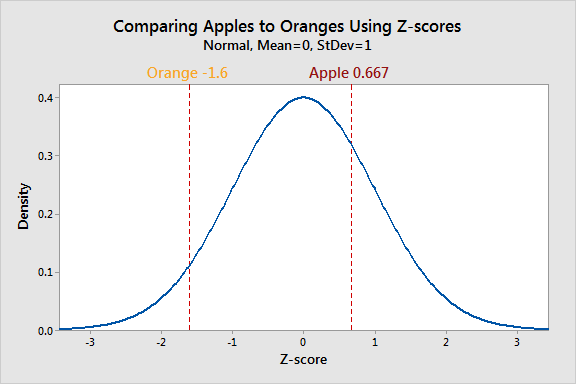 Graph of a standard normal distribution that compares apples to oranges using a Z-score.