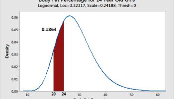 Understanding Probability Distributions - Statistics By Jim