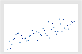 This scatterplot displays a fairly strong positve correlation of 0.8.