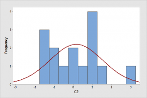 Histogram that displays data that appears to be nonnormal.