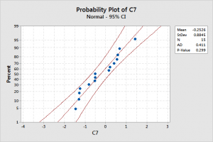 Normal probability plot that displays data that are normally distributed.