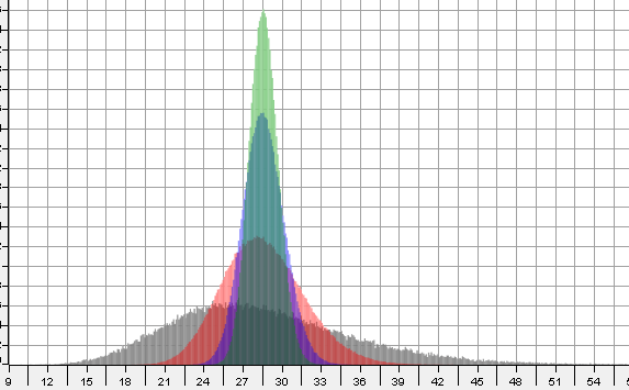 The central limit theorem produces approximately normal sampling distributions in this histogram.