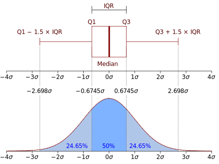 Image shows how a probability distribution function relates to a boxplot.