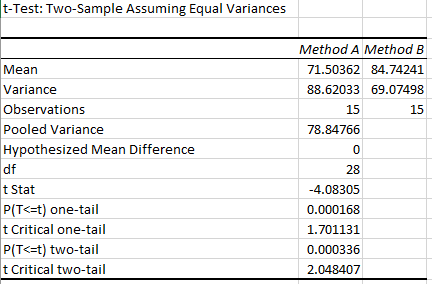 Excel's 2-sample t-test statistical output.