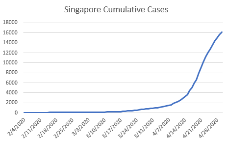Graph of Singapore's cumulative coronavirus cases.