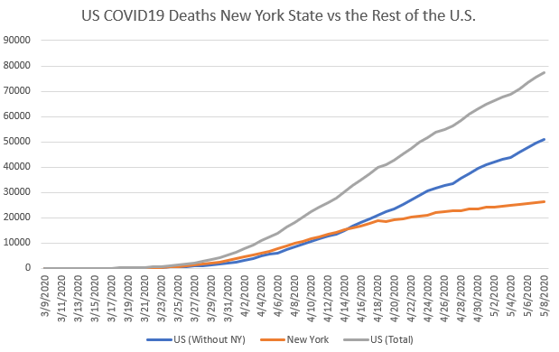 Graph that compares cumulative COVID19 deaths between the United States and New York.