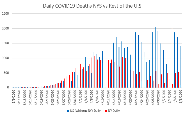 Graph of daily coronavirus deaths for New York versus the rest of the United States.