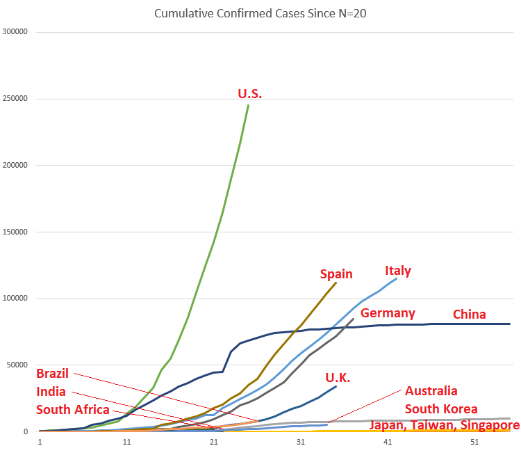 Graph of coronavirus growth curves by country.