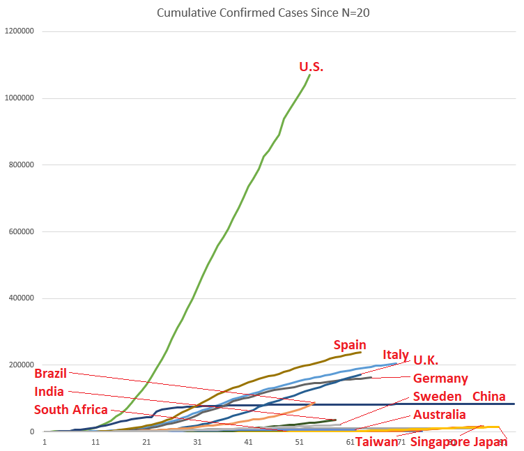 Graph of coronavirus curves by country.