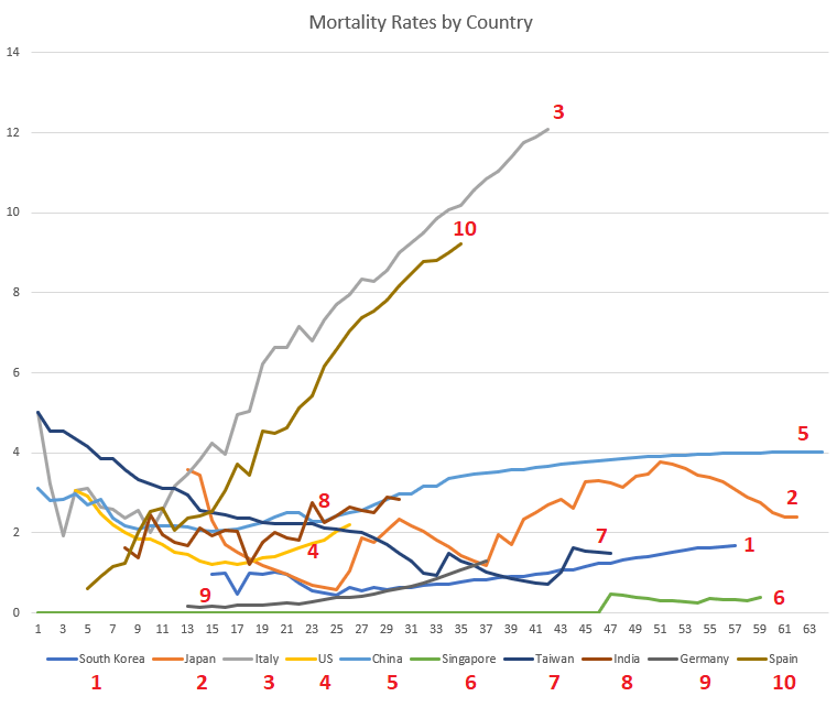 Graph of coronavirus mortality rates by country over time.