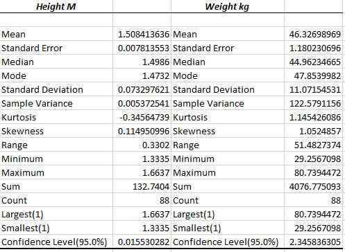 Excel's descriptive statistics output.