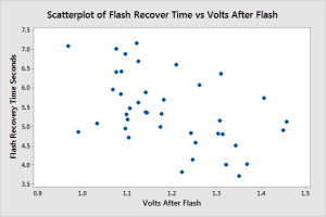 Scatterplot that displays the negative relationship between flash recovery time and batter votlage.